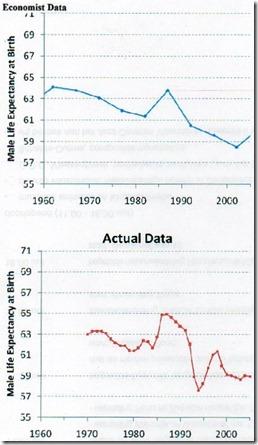 Rusland mannelijke levensverwachting - manipulatie The Economist