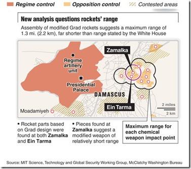 Damascus afstand gifgasraketten