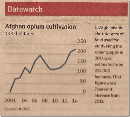 Drugproductie 2001-2014 - Landbouwoppervlakte FT - 14-11-2014