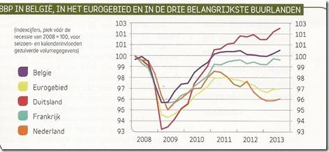 Economische groei onder Di Rupo - Belfius
