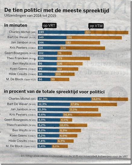 VRT & VTM en politiek
